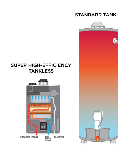 Tankless water heater verses a water tank